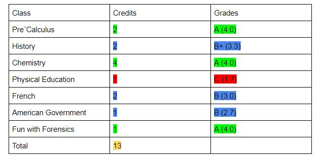 GPA Classes